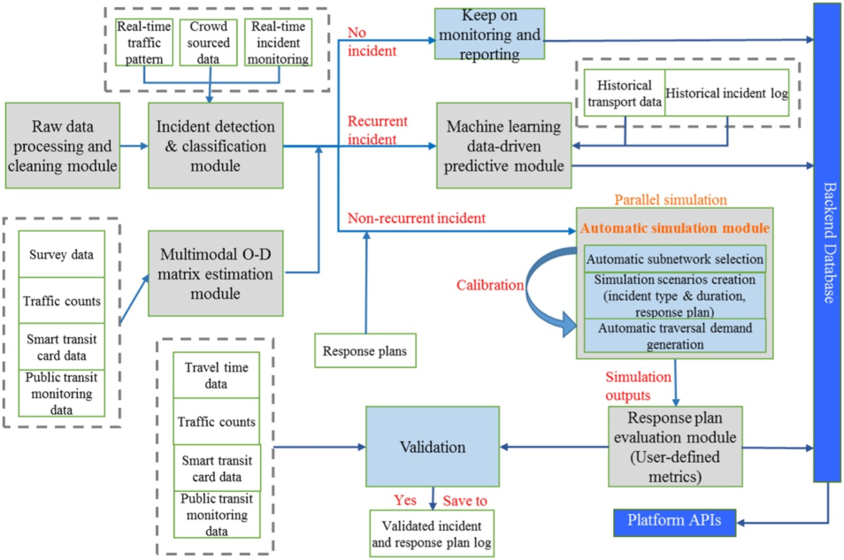 Incident detection and impact analysis framework.