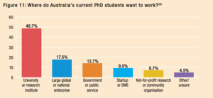 Advancing Australia's Knowledge Economy: Who are the top PhD employers?