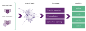 Stellargraph and graph analytics